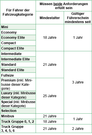 Allgemeine Vermietbedingungen | Europcar